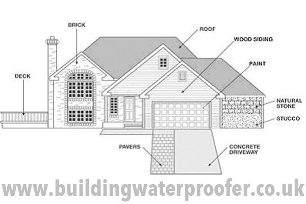 Building Waterproofing Overview : Building Waterproofer UK